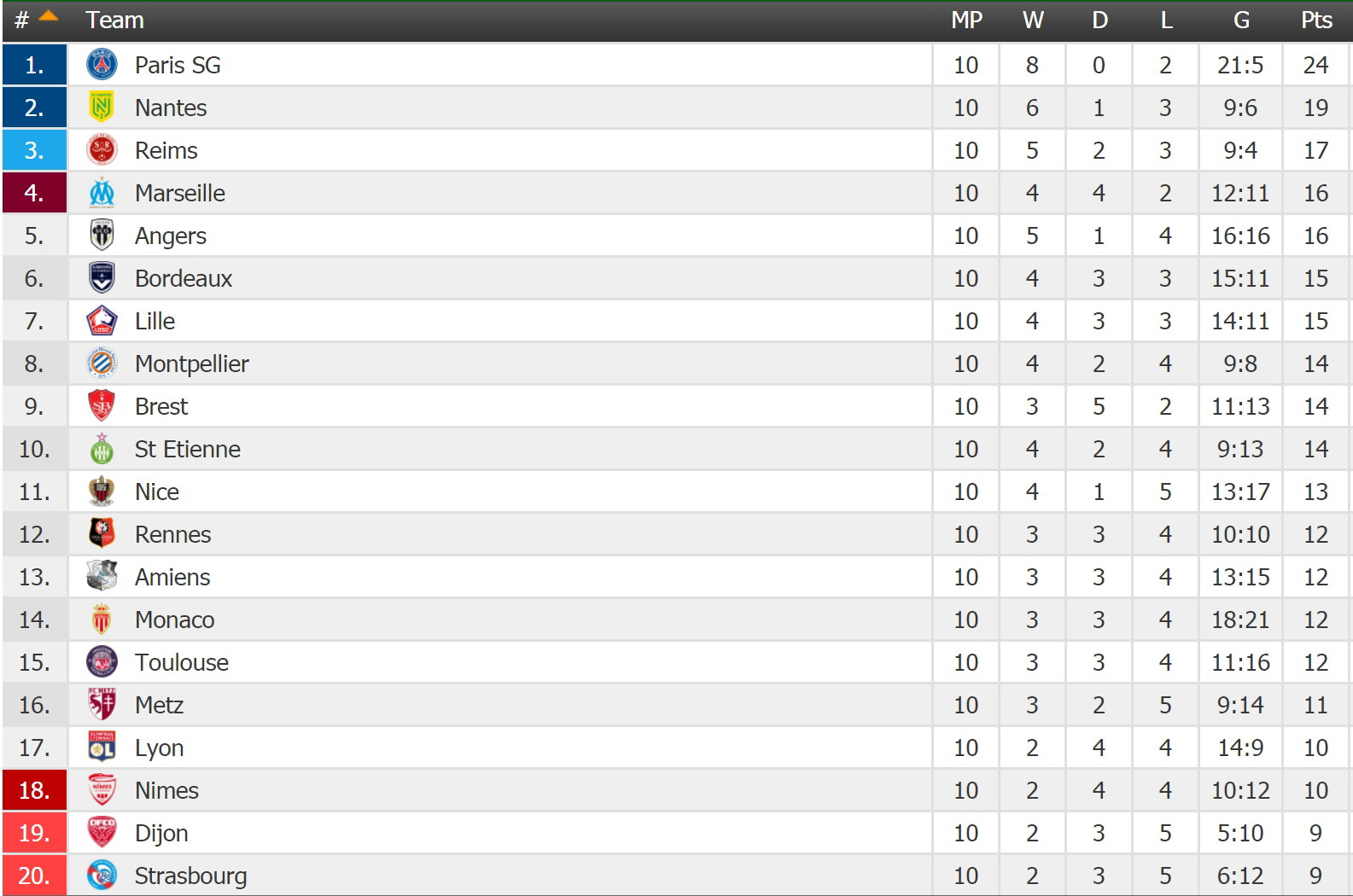 FRANCE Ligue 1 - Round 11 Table