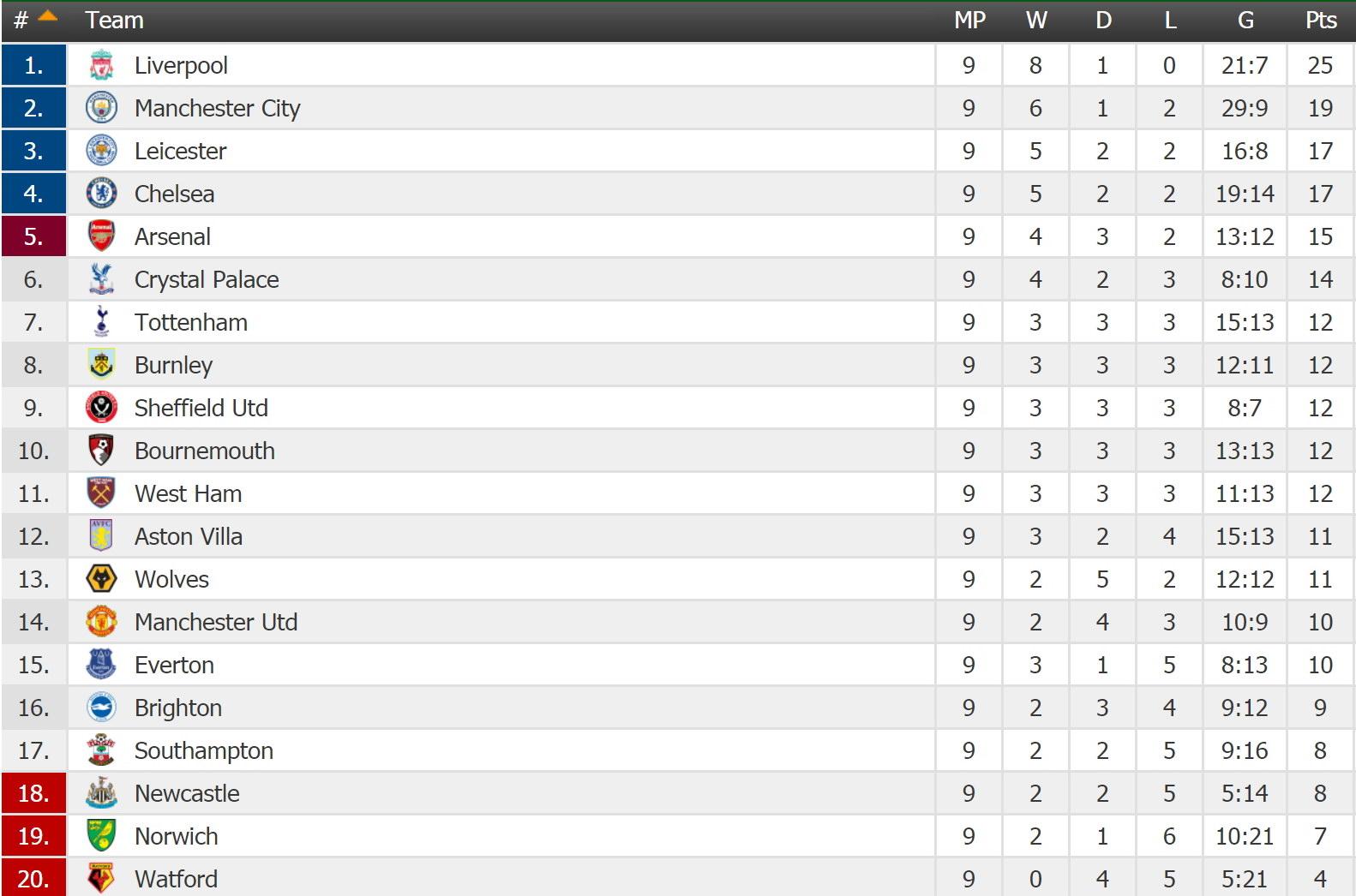ENGLAND Premier League - Round 10 Table
