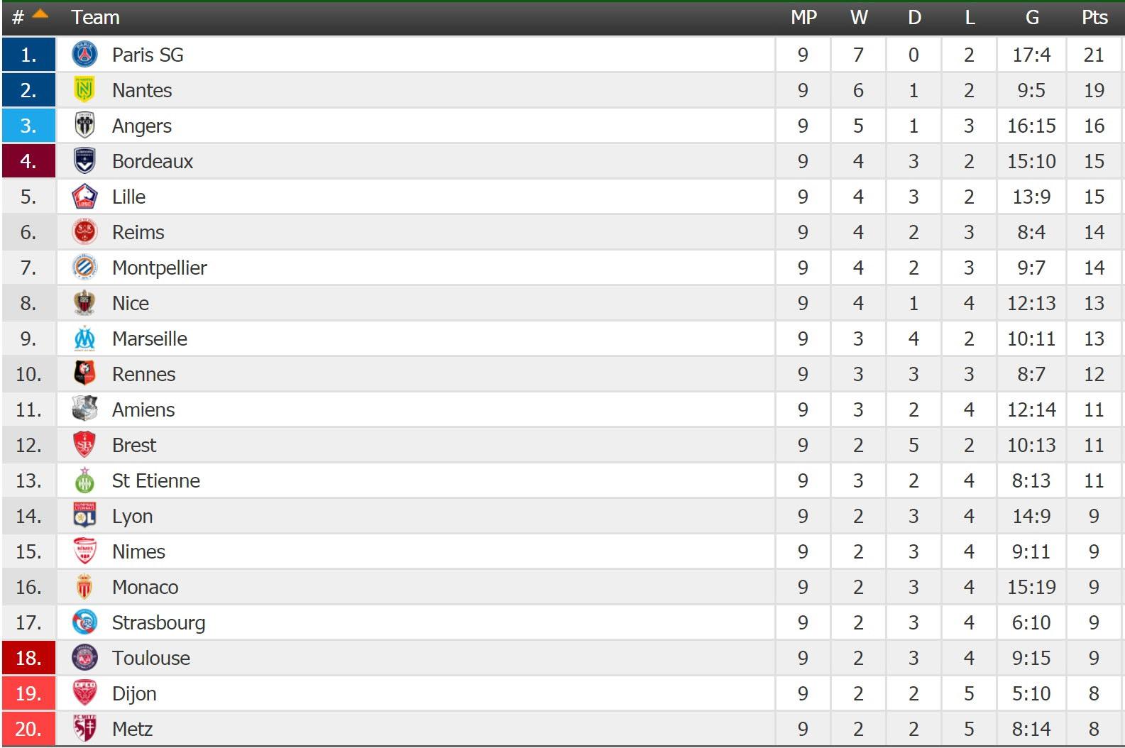 FRANCE: Ligue 1 - Round 10