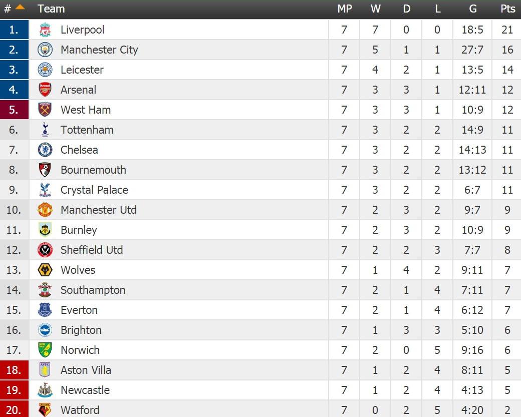 Table-ENGLAND-Premier-League-Round-8
