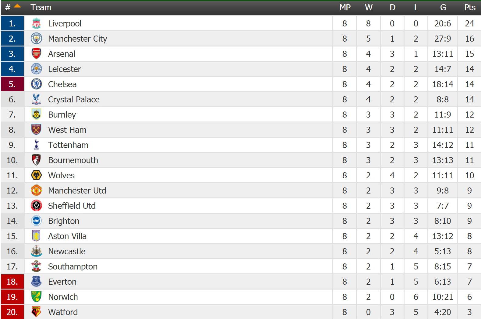 ENGLAND: Premier League - Round 8